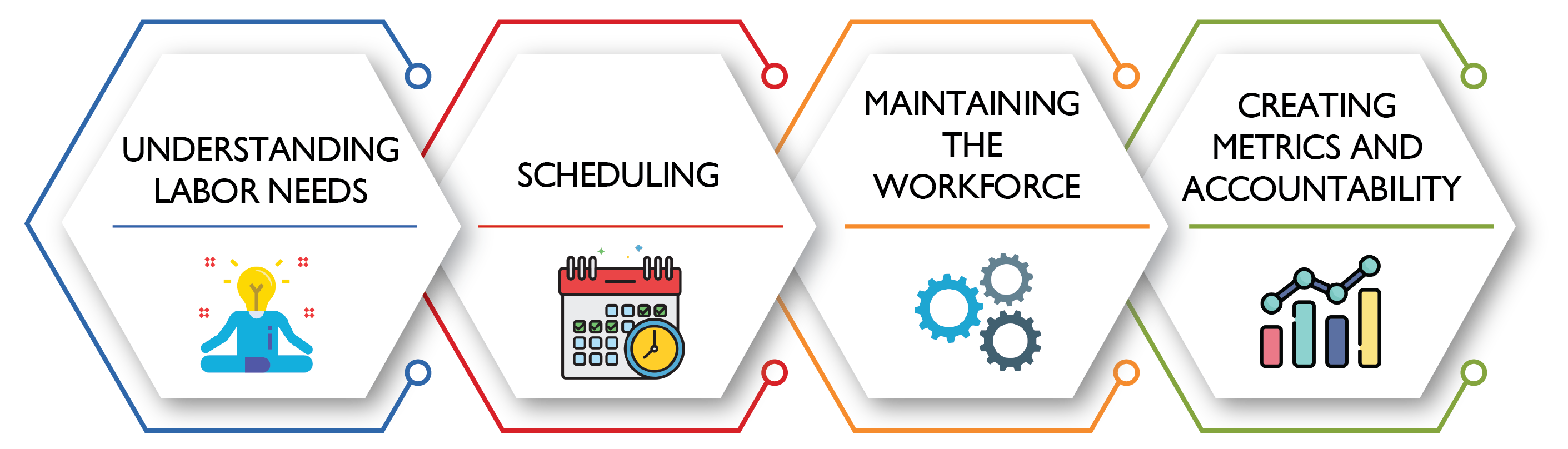 workforce management solution process